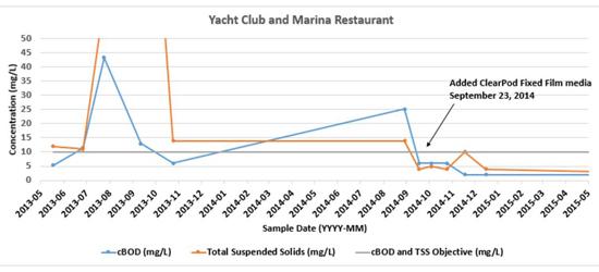yacth-club-graph
